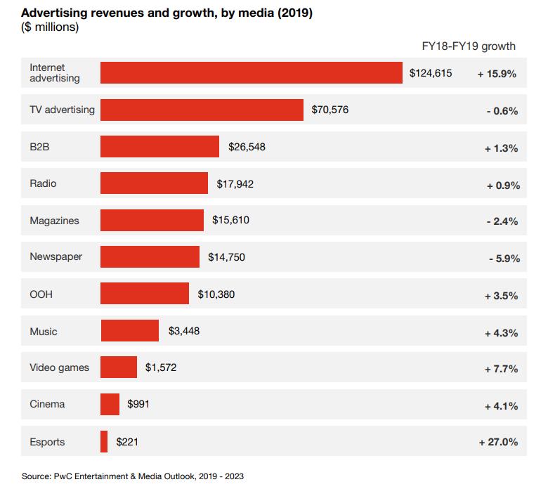 advertising revenue 2019